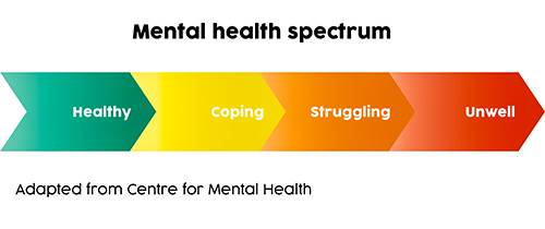 Mental health spectrum